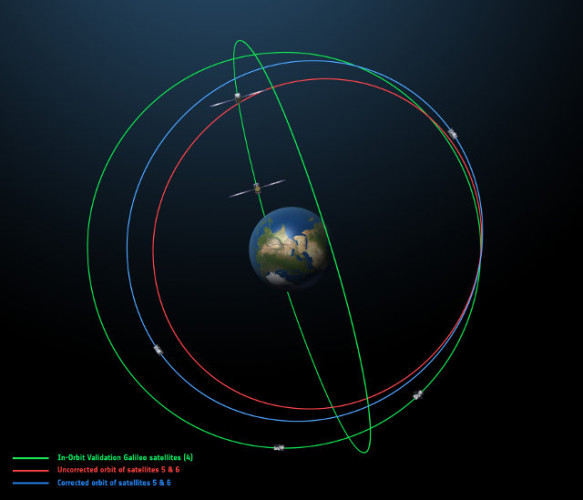 In red the original orbit of the two Galileo satellites, in blue the corrected orbit and in green the orbit of the Galileo satellites previously launched (Image ESA)