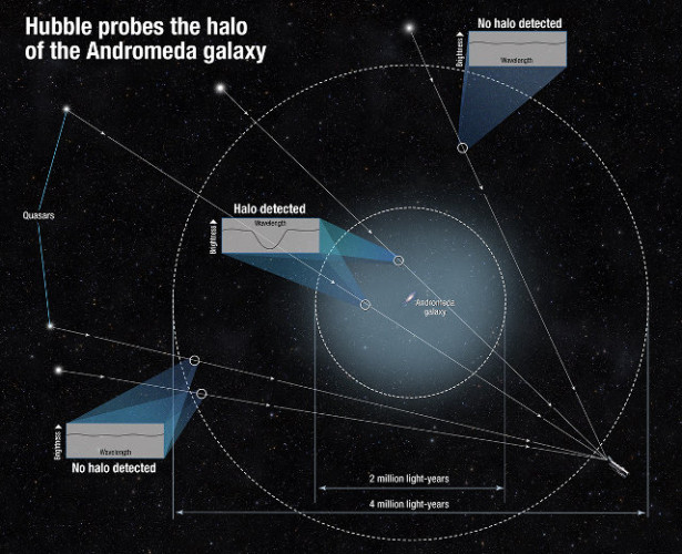 Diagram showing the Andromeda galaxy, the halo that surrounds it and how its size was measured (Image NASA/STScI)