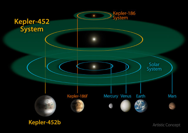 A comparison of the Kepler-452 system with the solar system and the Kepler-186 system (Image NASA/JPL-CalTech/R. Hurt)