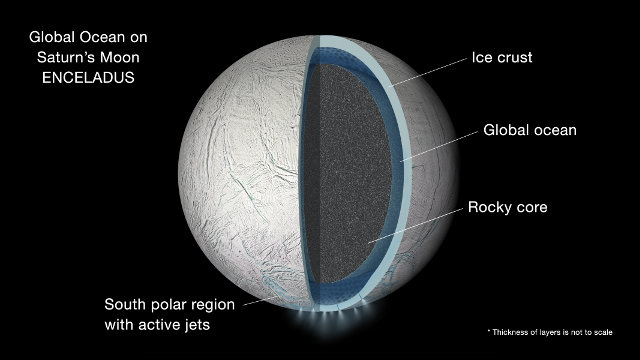 Artistic representation of the interior of Enceladus with a global underground ocean (Image NASA/JPL-Caltech)