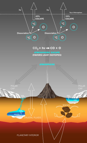 Scheme of carbon exchange and loss processes on Mars (Image Lance Hayashida/Caltech)