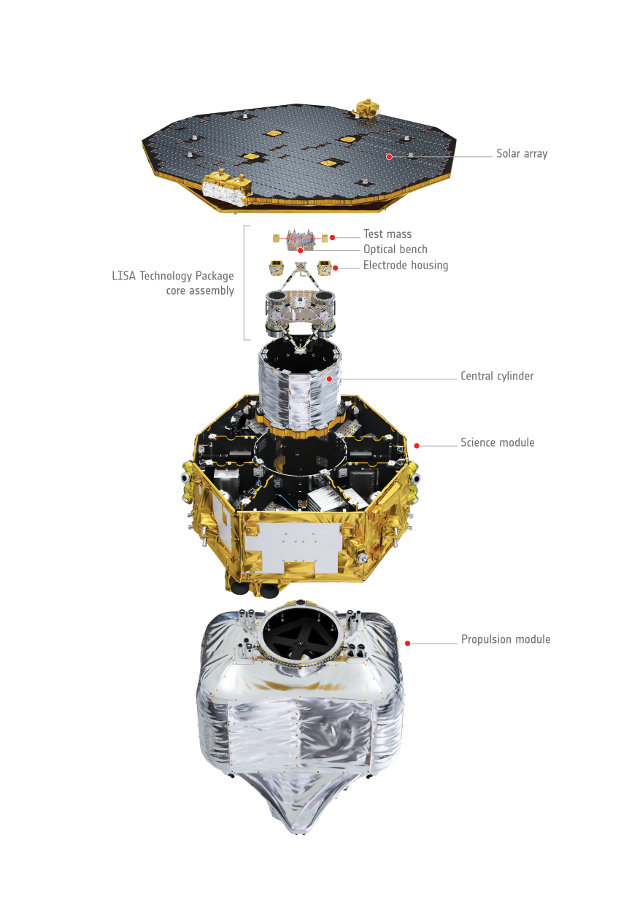 LISA Pathfinder exploded view (Image ESA/ATG medialab)
