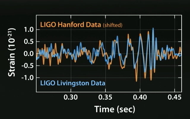 The gravitational waves detected by LIGO (Image courtesy LIGO)