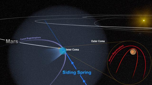 Scheme of the comet C/2013 A1 Siding Spring passing near Mars (Image NASA/Goddard)