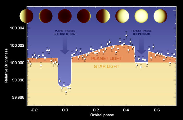 Scheme of the brightness variation on the planet 55 Cancri e (Image NASA/JPL-Caltech/University of Cambridge)