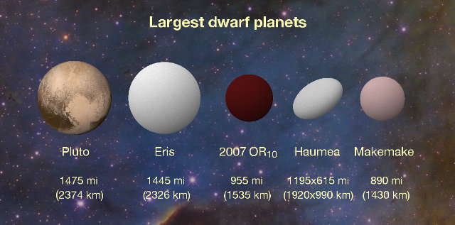 Artistic representation of the biggest dwarf planets in the solar system (Image Konkoly Observatory/András Pál, Hungarian Astronomical Association/Iván Éder, NASA/JHUAPL/SwRI)