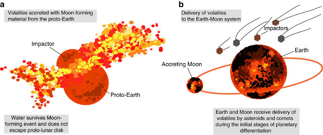 The possible scenario of the impact that created the Moon (a) and the following arrival of water (b) (Image Jessica J. Barnes et al.)
