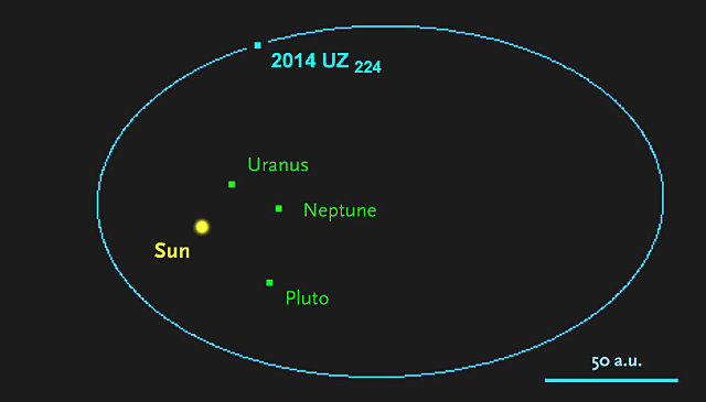 2014 UZ224 orbit (Image JPL Horizons / Sky and Telescope)