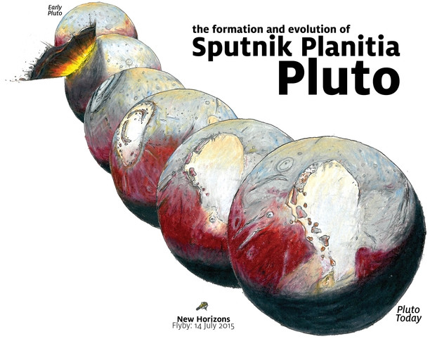 The possible origin of Sputnik Planitia and Pluto's reorientation (Image courtesy James Keane)