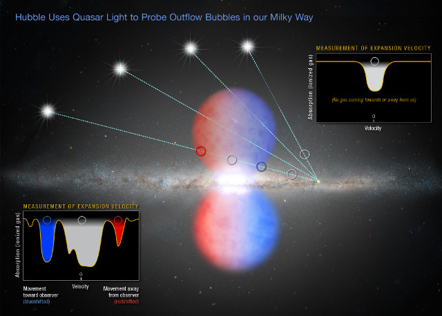 Illustration of Fermi Bubbles and the use of quasars to study them (Image NASA, ESA, and Z. Levy (STScI))