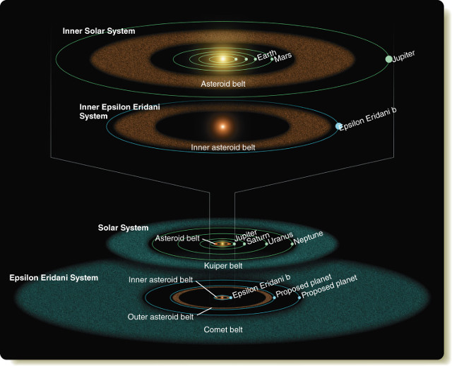 The inner and outer parts of the Epsilon Eridani system compared with the corresponding components of our solar system (Image NASA/JPL/Caltech/R. Hurt (SSC))