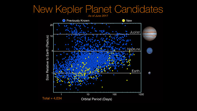 The Kepler mission's exoplanet candidates (Image NASA/Ames Research Center/Wendy Stenzel)