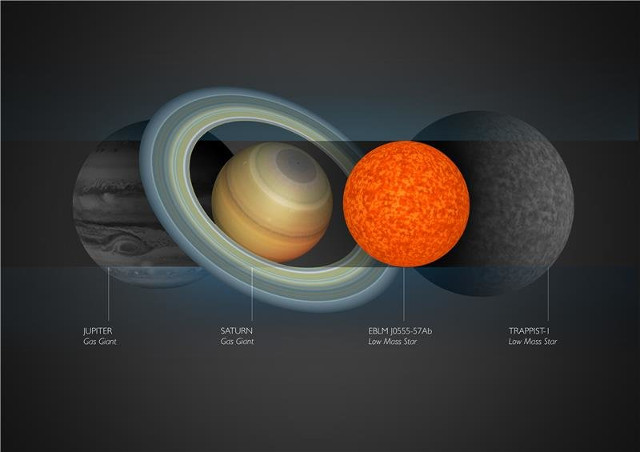 EBLM J0555-57Ab compared to TRAPPIST-1, Jupiter and Saturn (Image courtesy Amanda Smith)