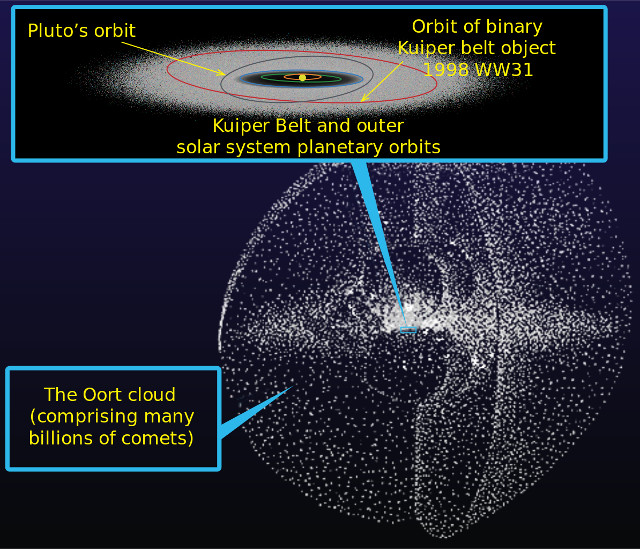 Artist's illustration of the Kuiper belt and the Oort cloud (Image NASA/JPL)