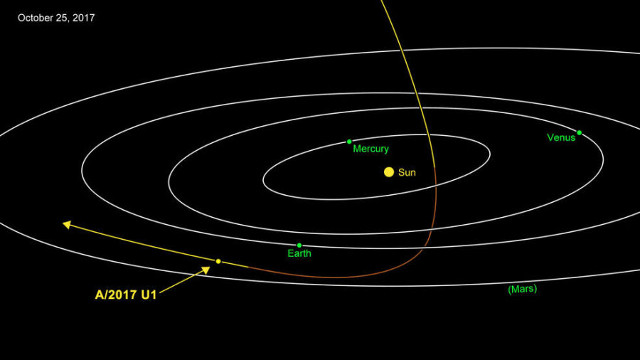 A/2017 U1's trajectory through the solar system (Image NASA/JPL-Caltech)
