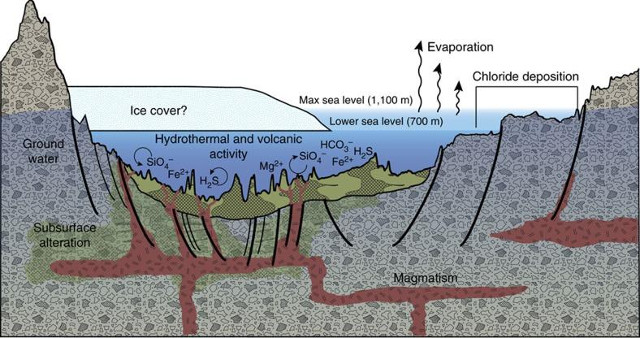 Diagram the origin of some deposits in the Eridania basin (Image NASA)
