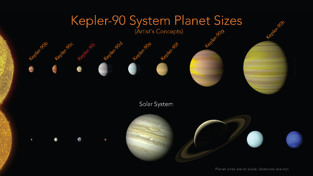 Comparison between the Kepler-90 system and the solar system (Image NASA/Ames Research Center/Wendy Stenzel)