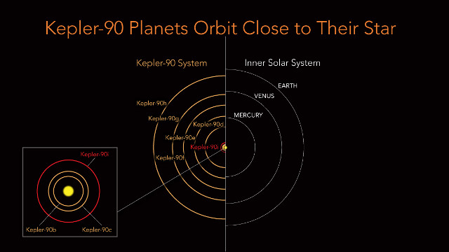 Planet orbit comparison between the Kepler-90 system and the solar system (Image NASA/Ames Research Center/Wendy Stenzel)