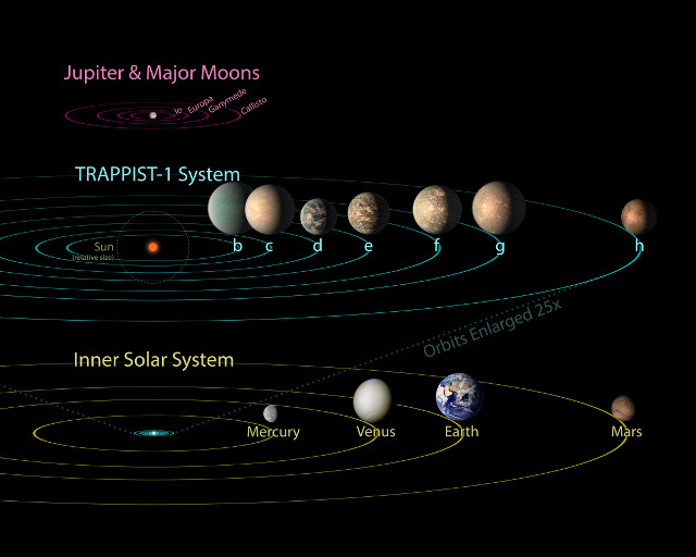 Jupiter's system compared to the TRAPPIST-1's and the inner solar system (Image NASA/JPL-Caltech)