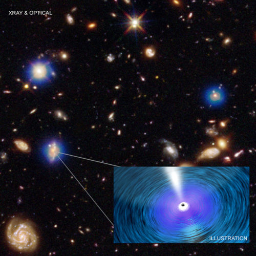 Supermassive black holes in the Chandra Deep Field-South (Image NASA/CXC/Penn. State/G. Yang et al and NASA/CXC/ICE/M. Mezcua et al.; Optical: NASA/STScI; Illustration: NASA/CXC/A. Jubett)