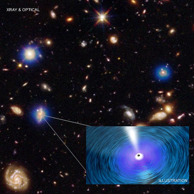 Supermassive black holes in the Chandra Deep Field-South (Image NASA/CXC/Penn. State/G. Yang et al and NASA/CXC/ICE/M. Mezcua et al.; Optical: NASA/STScI; Illustration: NASA/CXC/A. Jubett)
