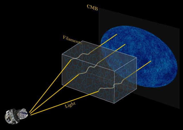 CMB trajectories