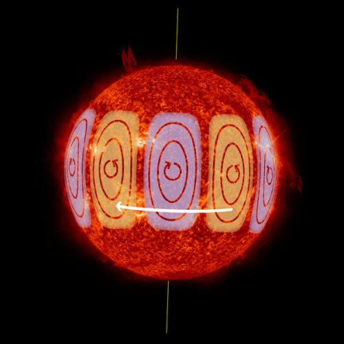 Diagram of solar Rossby waves (Image courtesy MPS/NASA/HormesDesign)
