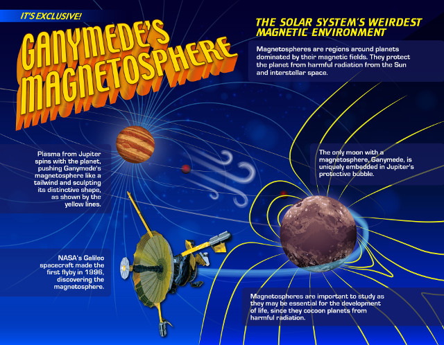 Infographic about Ganymede's magnetosphere (Image NASA's Goddard Space Flight Center/Mary Pat Hrybyk-Keith)