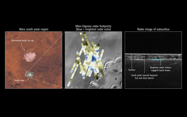 Mars Express detections at Mars South Pole