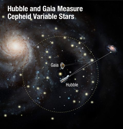 Scheme of Hubble and Gaia at work (Image NASA, ESA, and A. Feild (STScI))