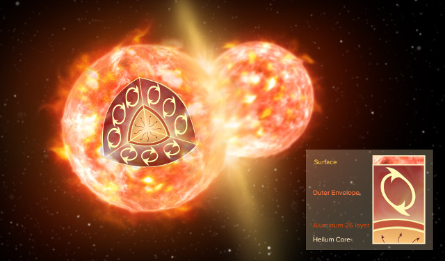 Star collision