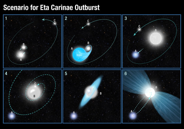 Perhaps in the Eta Carinae system there were three stars and one of them was destroyed