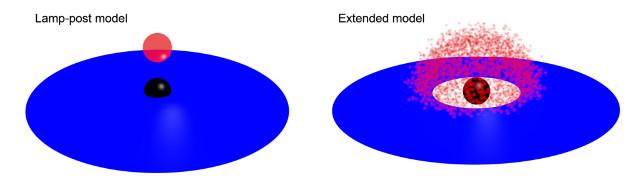 Black hole accretion disk models