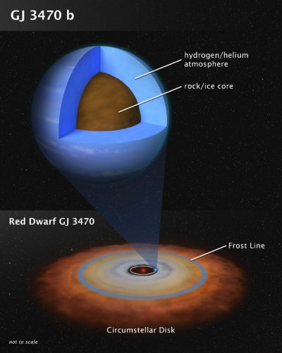 A study of the atmosphere of the exoplanet Gliese 3470 b