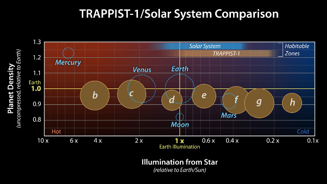 A comparison between the densities and illumination of the TRAPPIST-1 planets and the solar system's rocky planets with respect to Earth