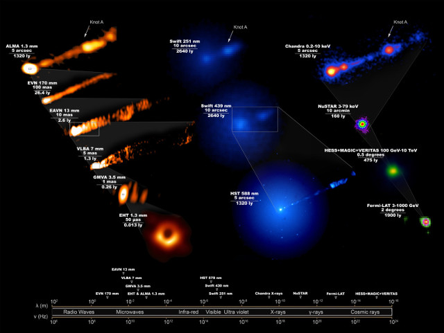 The area around the supermassive black hole at the center of the galaxy M87 seen in the various bands of the electromagnetic spectrum during the 2017 observation campaign