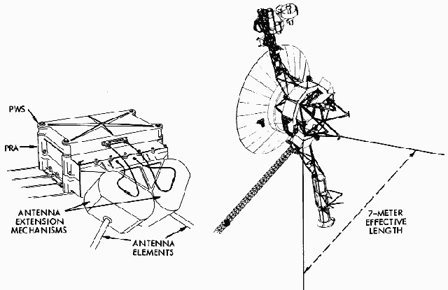 A NASA diagram of the PWS instrument's location and the antenna in common with the PRA instrument