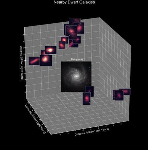 The distribution of the 36 dwarf galaxies around the Milky Way