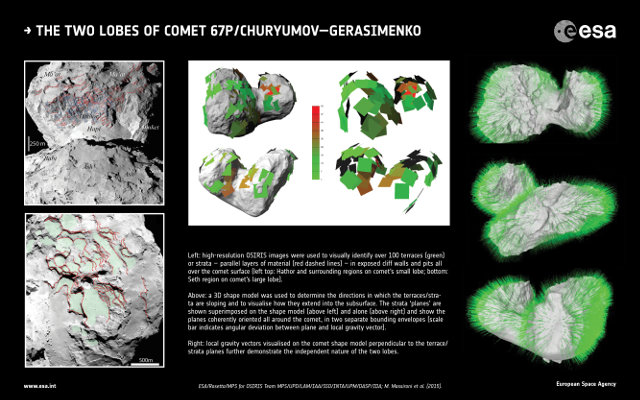 On the left, OSIRIS images used to visually identify over 100 terraces (green). In the middle, a 3D shape model used to determine the directions in which the terraces/strata are sloping and to visualise how they extend into the subsurface. On the right, local gravity vectors visualised on the comet shape model perpendicular to the terrace/strata planes (Image ESA/Rosetta/MPS for OSIRIS Team MPS/UPD/LAM/IAA/SSO/INTA/UPM/DASP/IDA; M. Massironi et al (2015))