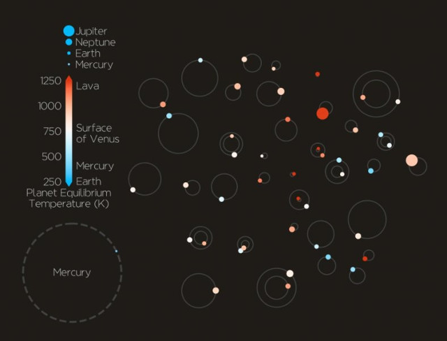 44 exoplanets detected by the Kepler space telescope confirmed in one go
