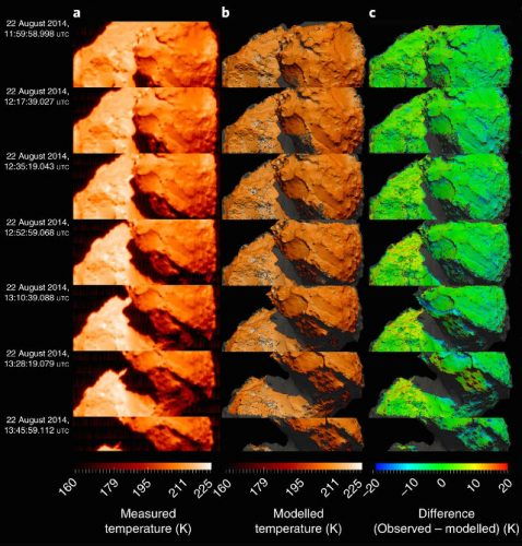 A measurement of the temperatures on the surface of comet 67P/Churyumov-Gerasimenko